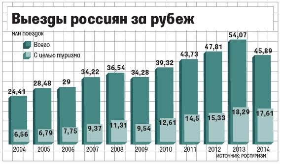 выездной туризм в россии
