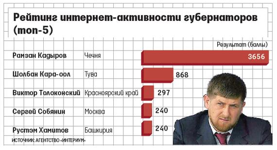 Лидеры Чечни и Тувы оказались самыми популярными в соцсетях