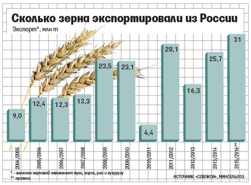 Картинки по запросу экспорт российского зерна