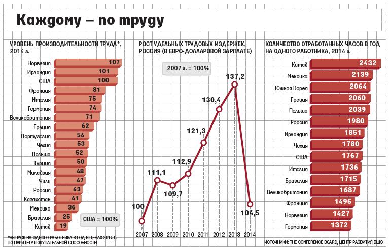 проблемы производительности труда в россии лучших