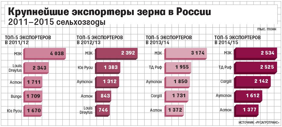 Конкуренты русагротранс Цены, новости, аналитика