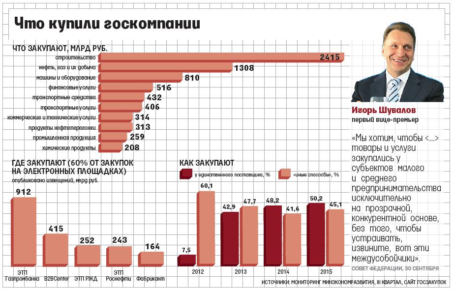 В 2017 году госкомпании будут покупать товары в России