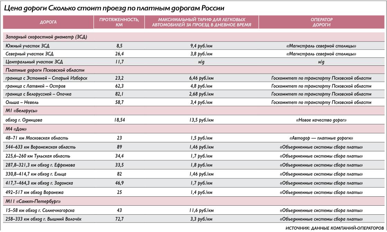 Сколько стоит проезд в новороссийске 2018