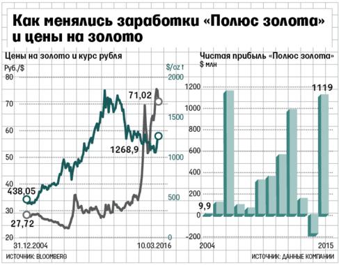 http://cdn.vedomosti.ru/image/2016/1y/1ewqvq/default-1tz8.png