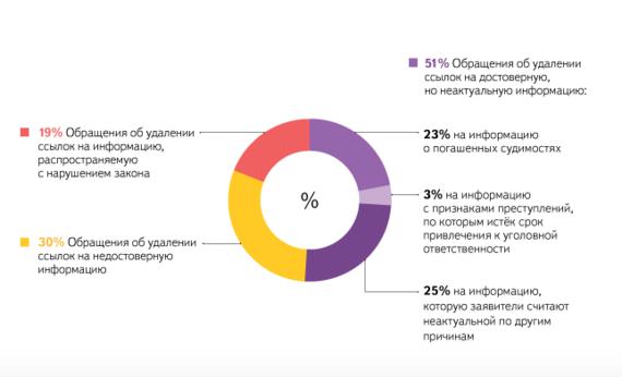 В «Яндексе» поведали, как неработает «закон озабвении»