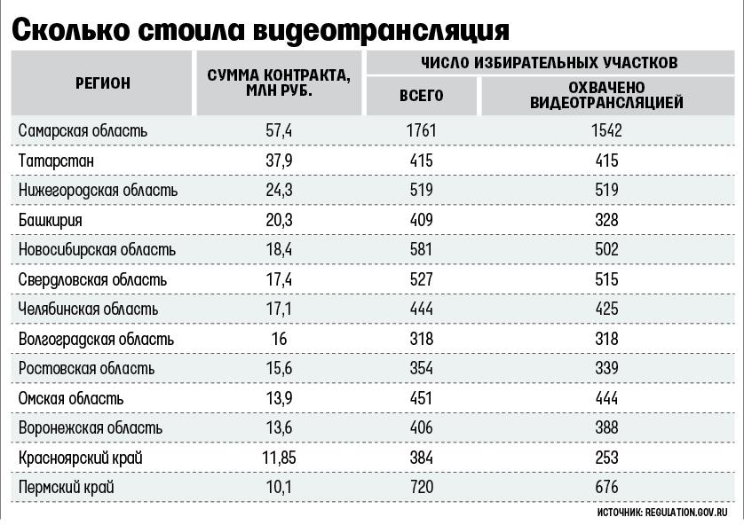 ВТатарстане навидеонаблюдение завыборами потратили 37,9 млн руб.