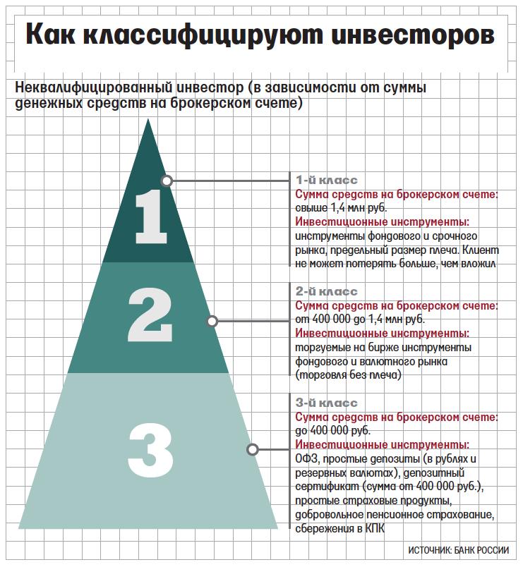 Инвесторам с суммой счета до 400 000 рублей разрешат торговать с плечом