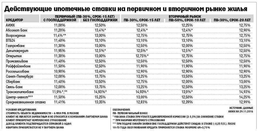 натура ипотека низкий процент банки Когда получил