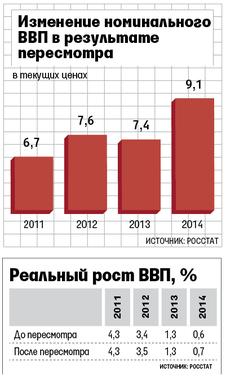 Новая методика учета военных расходов увеличила показатели ВВП России