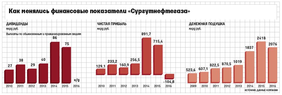 Прогноз по дивидендам оао сургутнефтегаз в 2018 году