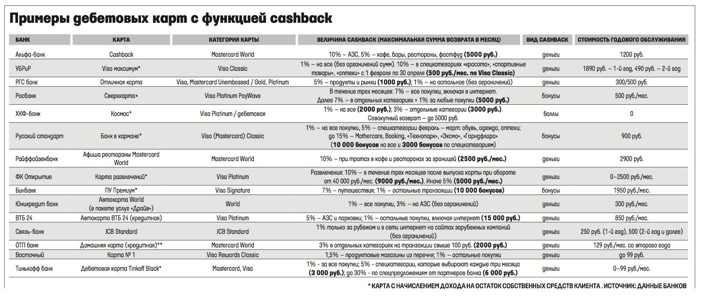 банк русский стандарт кэшбэк азс разнообразнее