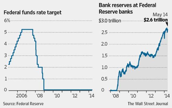Ключевая ставка ФРС