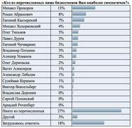 Кому из известных бизнесменов симпатизируют россияне (Superjob.ru)