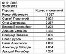Наиболее часто упоминаемые в прессе бизнемены в 2012 г. (Медиалогия)