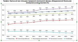 Обеспеченность коммунальными услугами граждан России