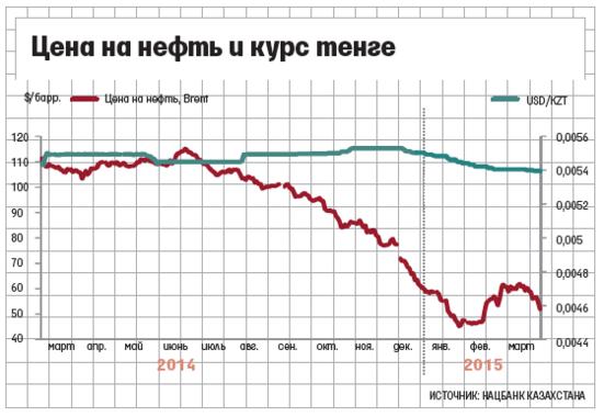 Девальвация тенге — Forbes Kazakhstan