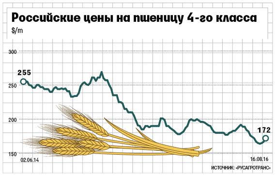 РФ 2-ой год подряд может выйти влидеры поэкспорту пшеницы