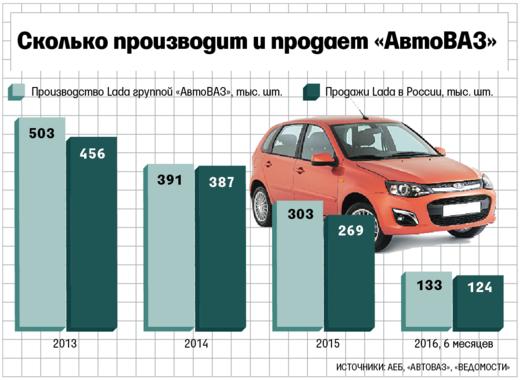 Волжский автомобильный завод переходит начетырехдневную рабочую неделю