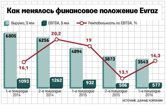 Прибыль Evraz упала впервом полугодии на63,2%