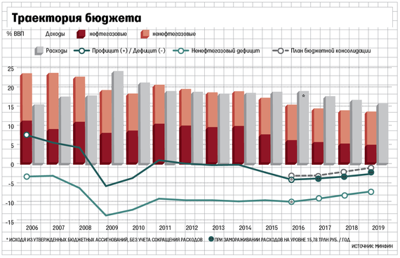 Доходы русского бюджета упадут до20-летнего минимума