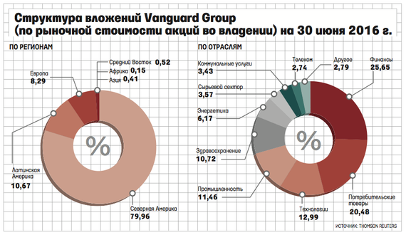 the vanguard group Get the latest news, analysis and video updates on the vanguard group from marketwatch.