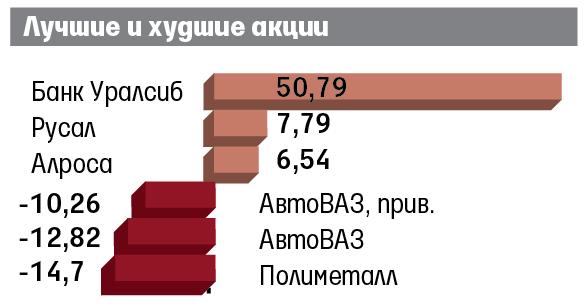 Официальный курс евро на7октября ушел ниже 70 руб.