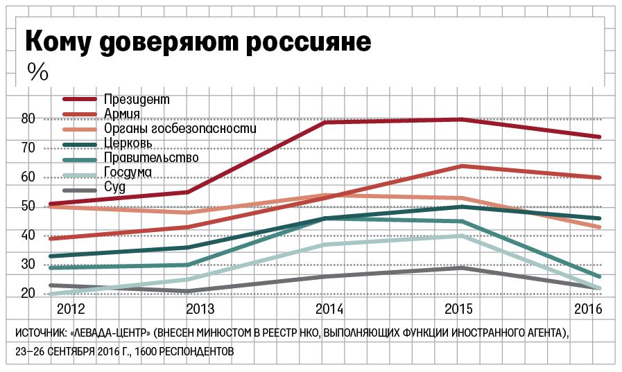 Рейтинг доверия президенту упал до74%, руководству - до26%, государственной думе - до22%