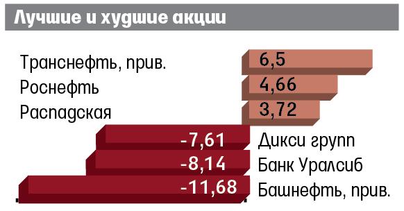 Доллар иевро потеряли по0,54 копейки наторгах БВФБ