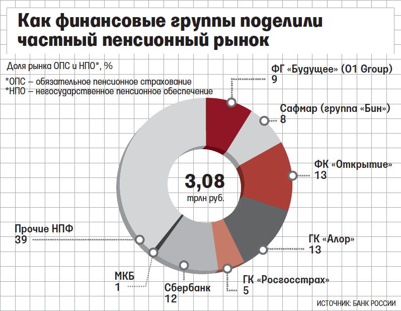 Знаютли граждане Поморья о собственных сформированных пенсионных правах— результаты опроса ПФР