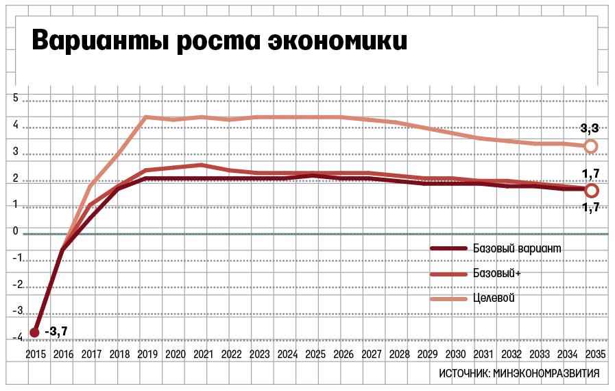 Минэкономразвития опубликовало прогноз цен нанефть