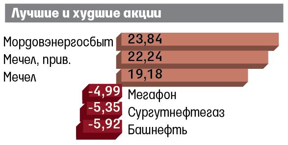 Евро упал ниже 68 руб. впервый раз савгуста предыдущего года