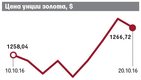 Руб. продемонстрировал снижение кдоллару ирост кевро