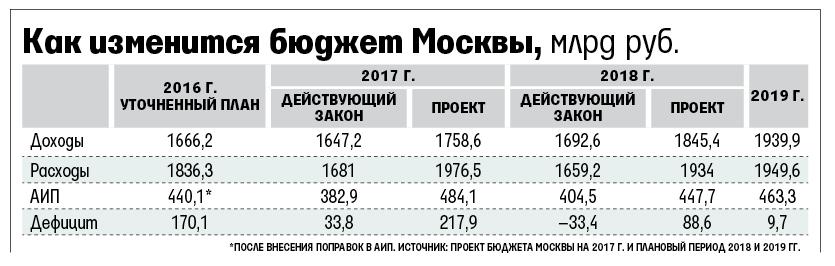Дефицит бюджета Москвы в 2017 году может составить рекордные при мэре Сергее Собянине 218 млрд рублей.