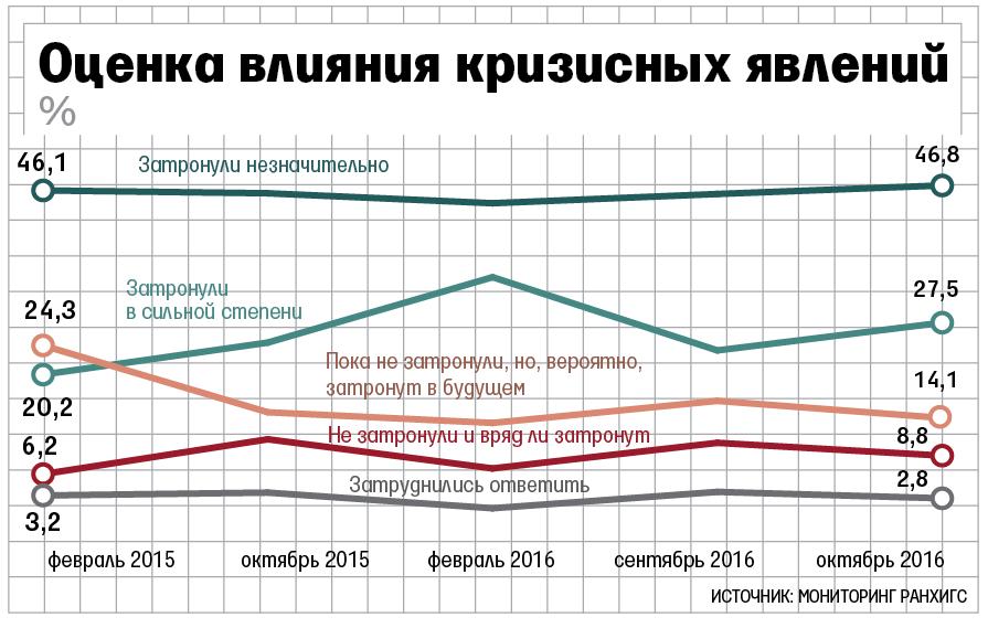 РАНХиГС: жители России ксередине осени ощутили ухудшение финансовой ситуации