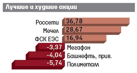 Руб. упал вцене кдоллару иевро