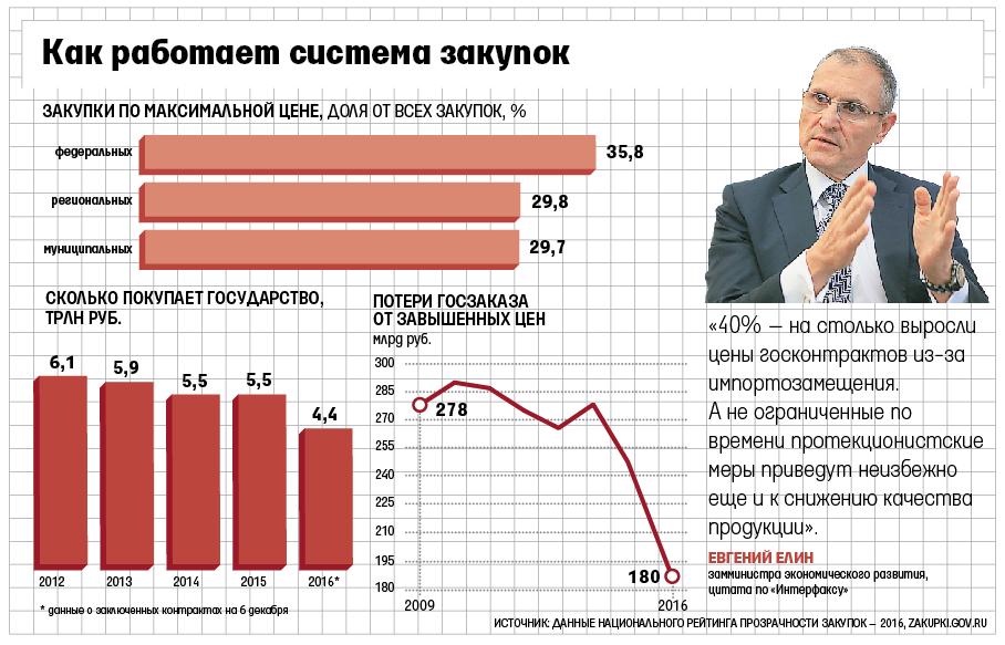 Государство загод потеряло 180 млрд руб. нагосзакупках