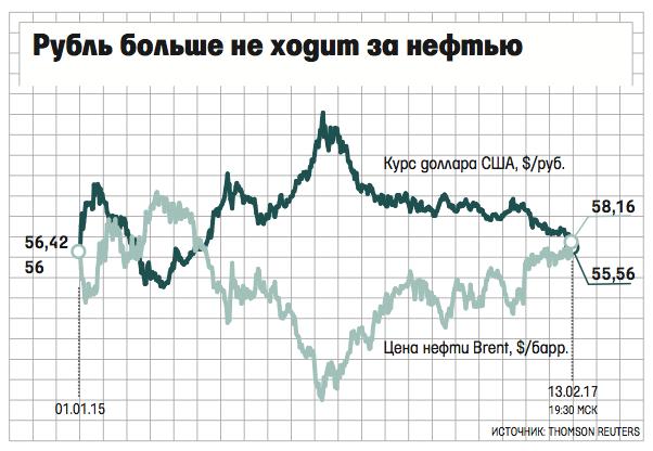 Курс евро впервый раз заполтора года опустился ниже 60 руб.