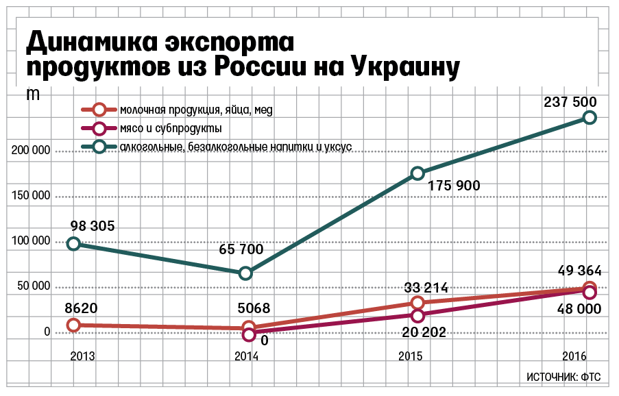 Немного экономики. Экспорт в ДНР...