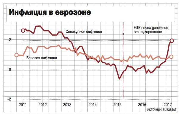 Инфляция веврозоне, вероятно, будет намного выше, чем прогнозировалось— руководитель Бундесбанка Вайдман