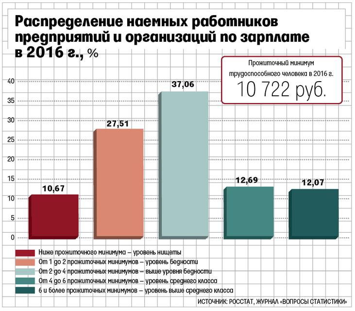 Жители России балансируют между бедностью инищетой