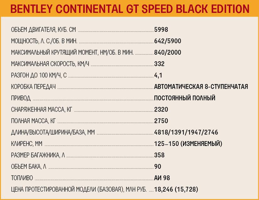 Технические характеристики автомобиля Bentley Continental GT Speed Black Edition