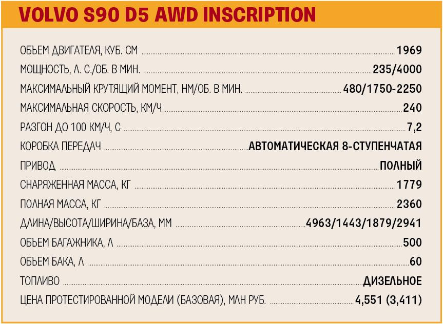 Технические характеристики Volvo S90