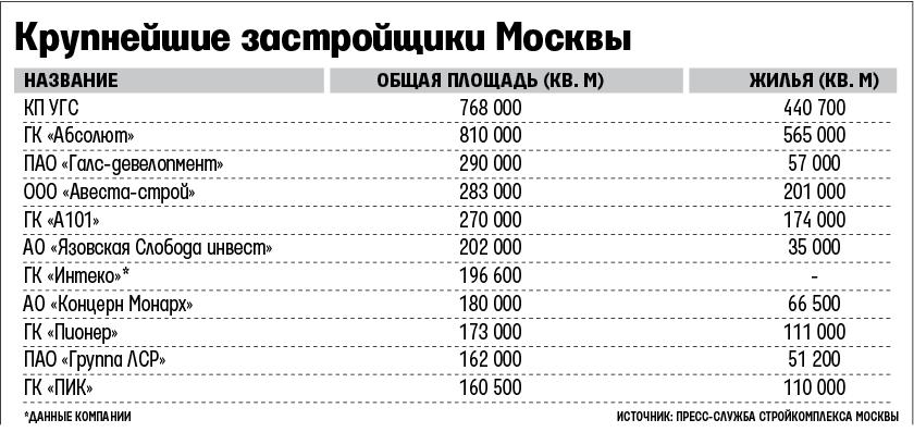 отличие множества самые надежные застройщики москвы и подмосковья рейтинг возникновении