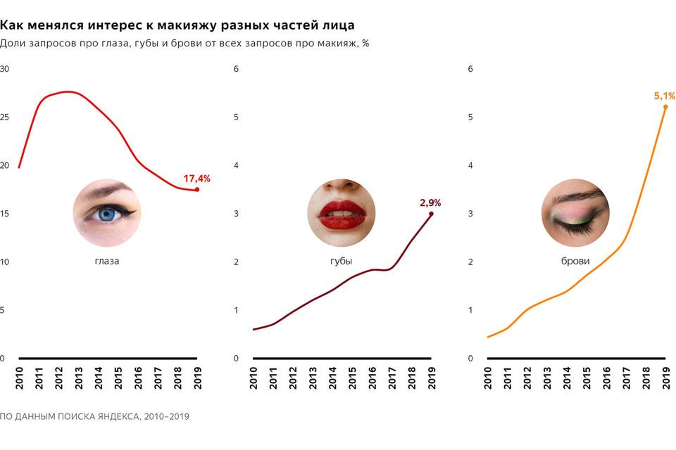 В последние пару лет гораздо популярнее стал цветной макияж глаз, особенно розовый и красный