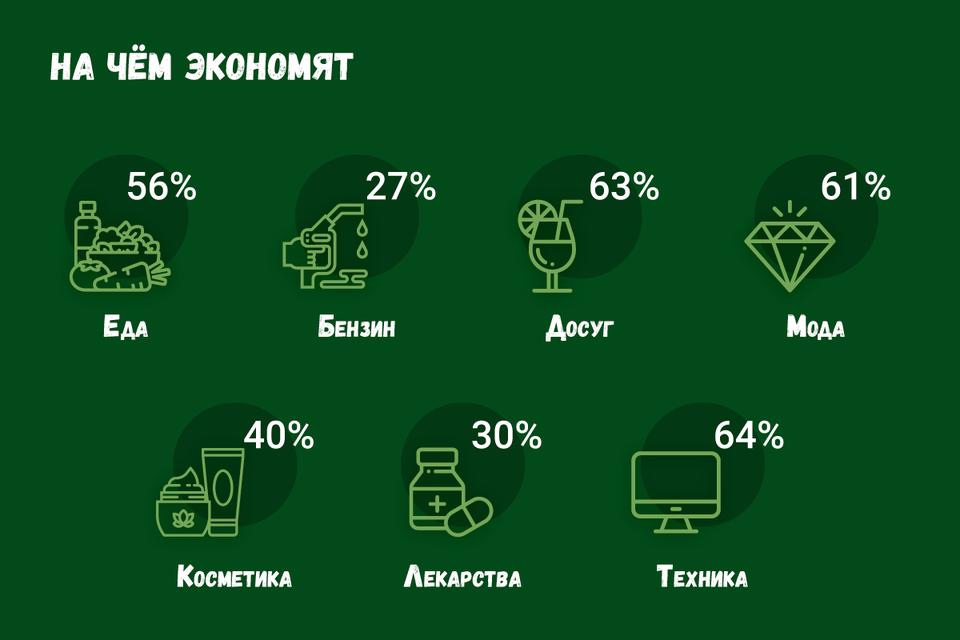 Россияне стали тщательнее следить за своими расходами