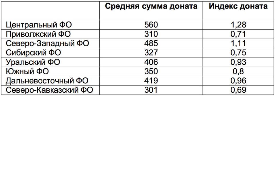 Сравнительная таблица показателей сумм доната и его индекса по ФО России