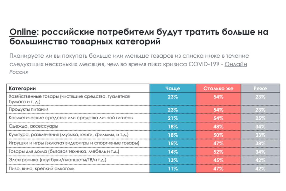 Статистика продаж ритейлеров в России за  2020 год: данные от Criteo
