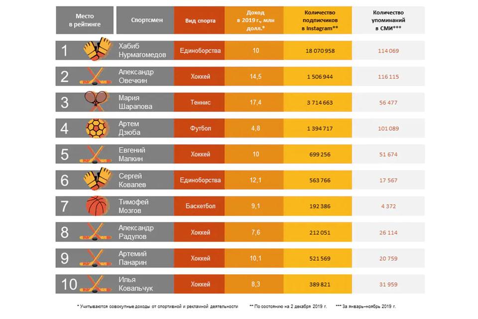 Методология рейтинга, разработанная PwC, включает в себя три блока показателей