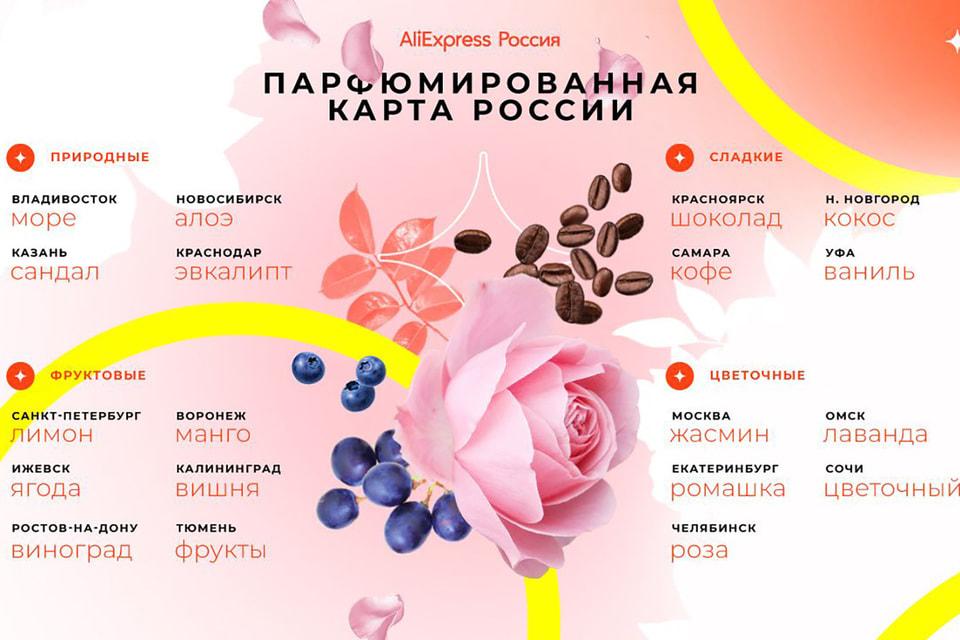 В пятерку самых популярных также вошли алоэ, морской, фруктовый и цветочный ароматы