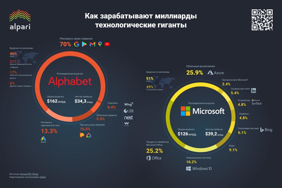 Alphabet получает 70% своей выручки от рекламы в собственных сервисах